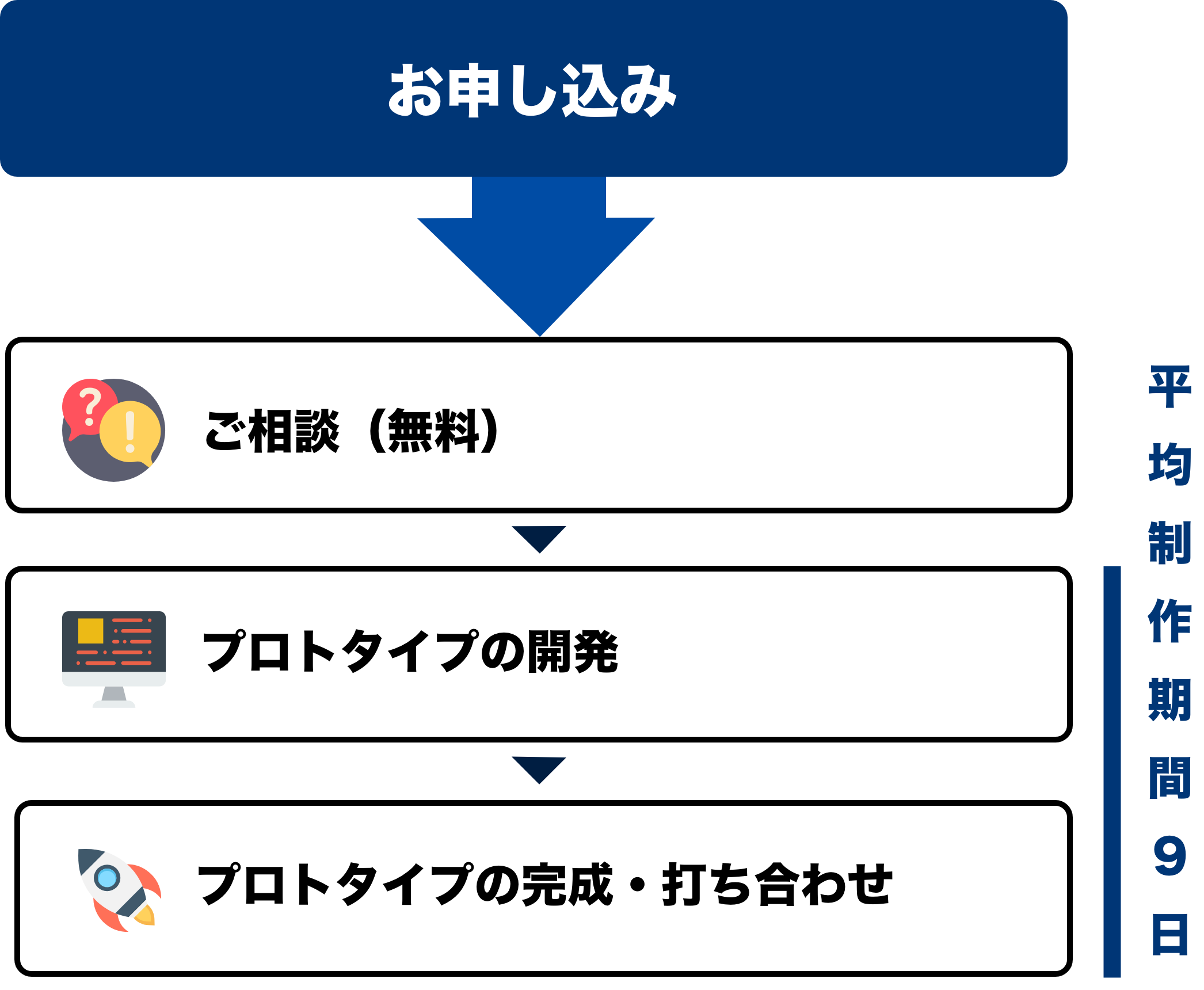 プロトタイプ開発の流れ