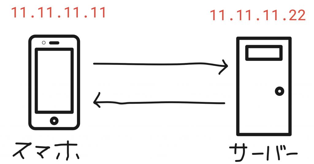 IPアドレスイメージ