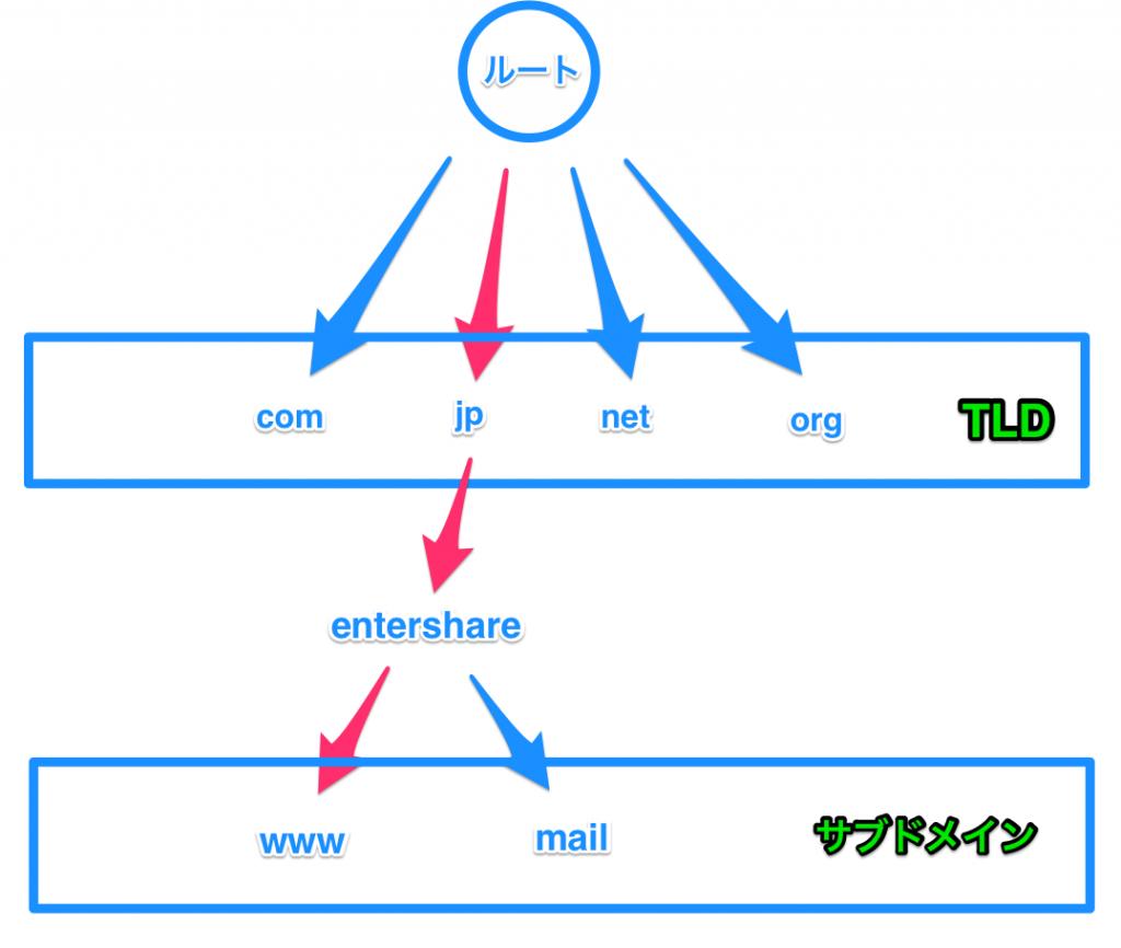 DNSの階層化